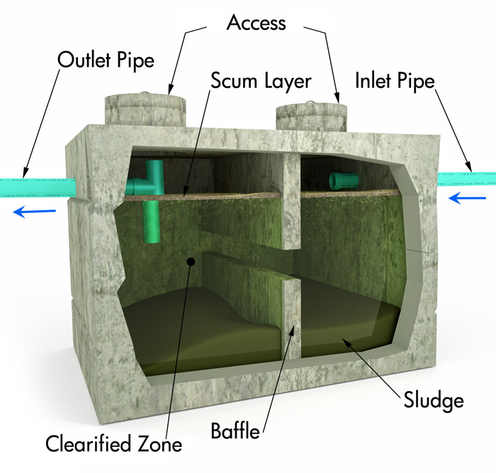 Septic Tank Installation Diagram.Septic Sewer Services Jensen S Excavating